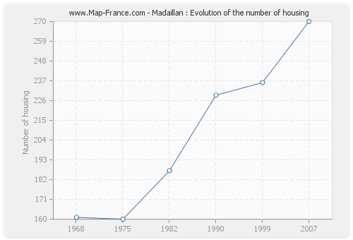 Madaillan : Evolution of the number of housing