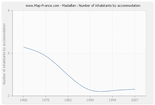 Madaillan : Number of inhabitants by accommodation