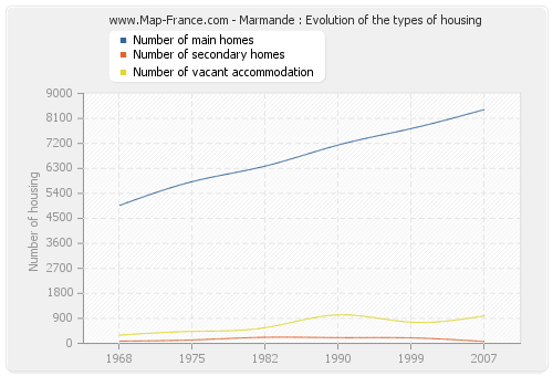 Marmande : Evolution of the types of housing