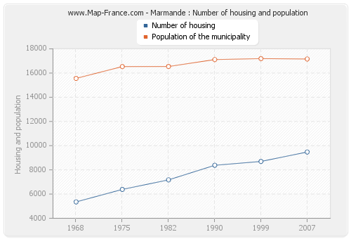 Marmande : Number of housing and population