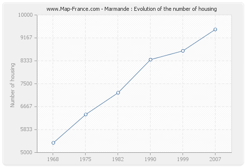 Marmande : Evolution of the number of housing
