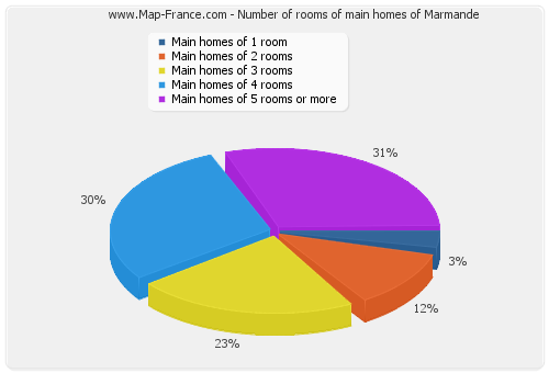 Number of rooms of main homes of Marmande