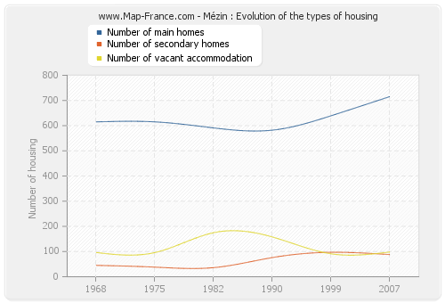 Mézin : Evolution of the types of housing