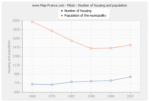 Mézin : Number of housing and population