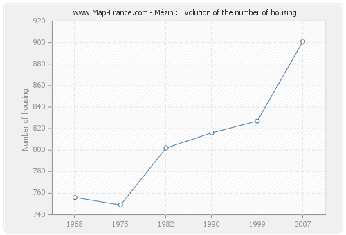 Mézin : Evolution of the number of housing