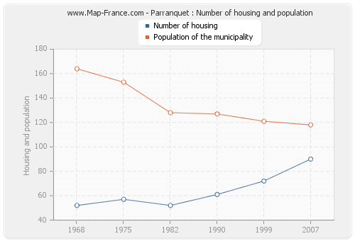 Parranquet : Number of housing and population