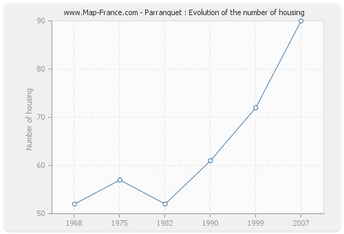 Parranquet : Evolution of the number of housing