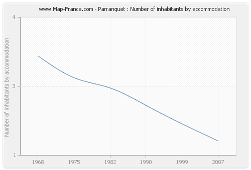 Parranquet : Number of inhabitants by accommodation