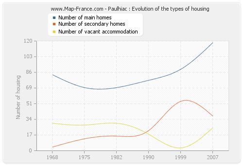 Paulhiac : Evolution of the types of housing