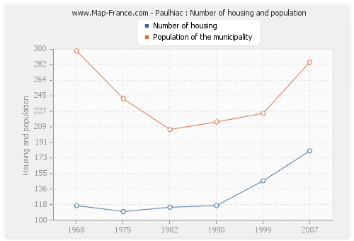 Paulhiac : Number of housing and population