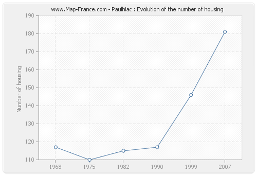 Paulhiac : Evolution of the number of housing