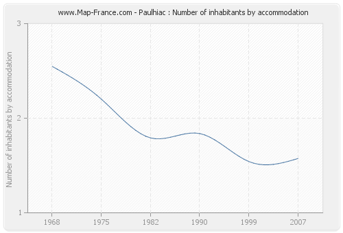 Paulhiac : Number of inhabitants by accommodation