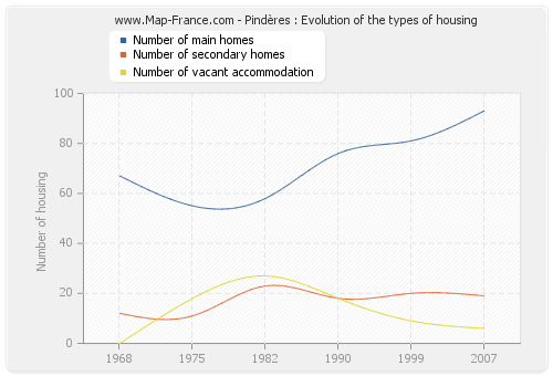Pindères : Evolution of the types of housing