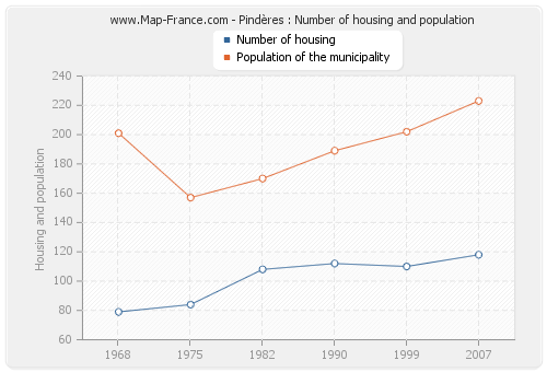 Pindères : Number of housing and population