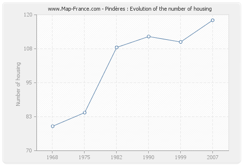 Pindères : Evolution of the number of housing