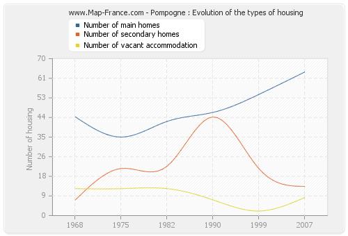 Pompogne : Evolution of the types of housing