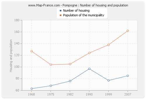 Pompogne : Number of housing and population