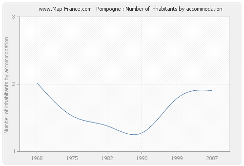 Pompogne : Number of inhabitants by accommodation