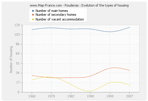 Poudenas : Evolution of the types of housing