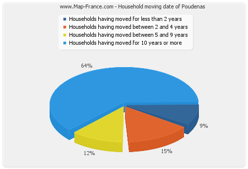 Household moving date of Poudenas