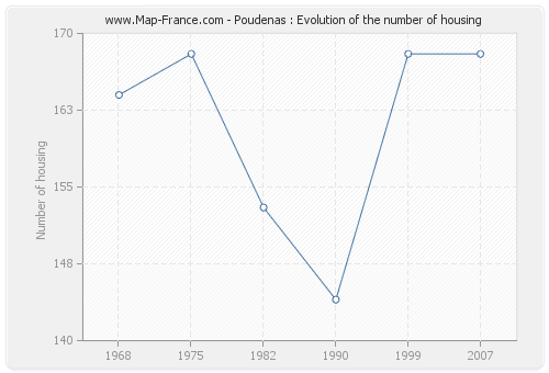 Poudenas : Evolution of the number of housing