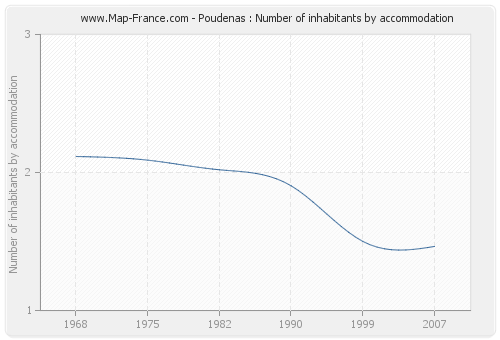 Poudenas : Number of inhabitants by accommodation