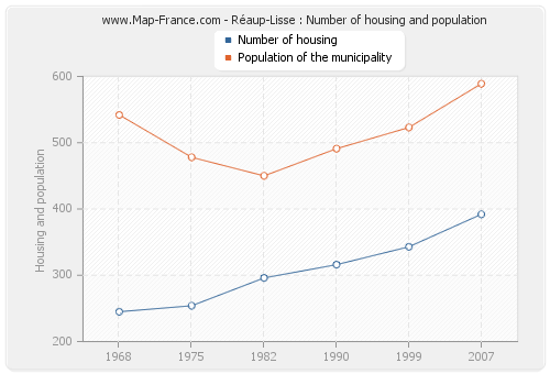 Réaup-Lisse : Number of housing and population