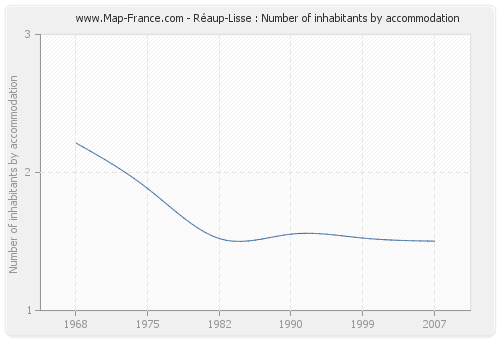 Réaup-Lisse : Number of inhabitants by accommodation
