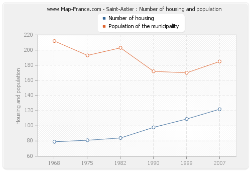 Saint-Astier : Number of housing and population