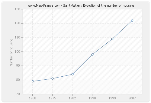 Saint-Astier : Evolution of the number of housing