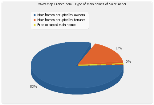 Type of main homes of Saint-Astier