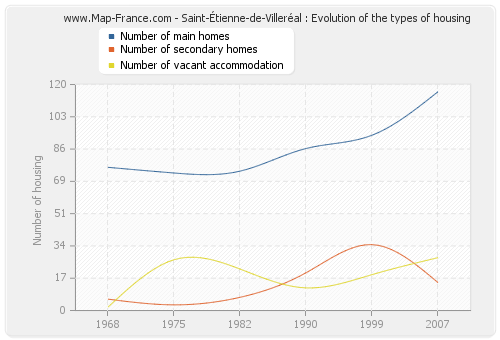 Saint-Étienne-de-Villeréal : Evolution of the types of housing