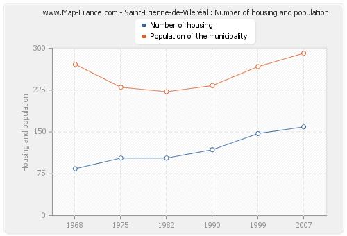 Saint-Étienne-de-Villeréal : Number of housing and population