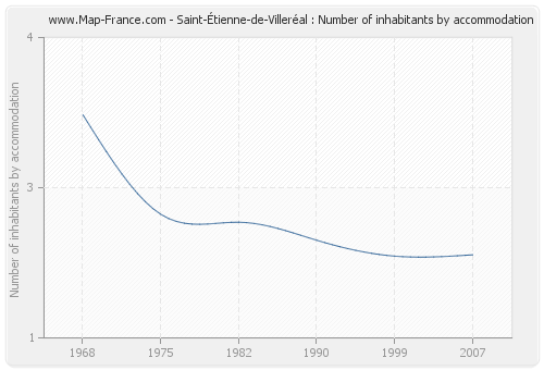 Saint-Étienne-de-Villeréal : Number of inhabitants by accommodation