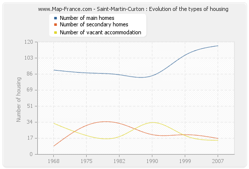 Saint-Martin-Curton : Evolution of the types of housing