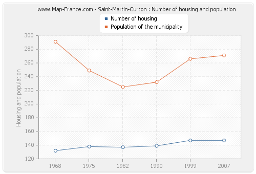 Saint-Martin-Curton : Number of housing and population