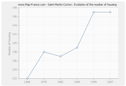 Saint-Martin-Curton : Evolution of the number of housing
