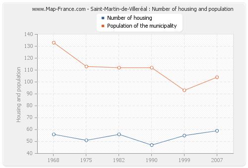 Saint-Martin-de-Villeréal : Number of housing and population