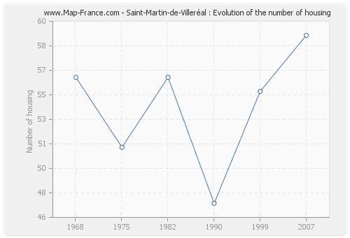 Saint-Martin-de-Villeréal : Evolution of the number of housing