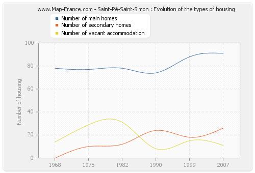 Saint-Pé-Saint-Simon : Evolution of the types of housing