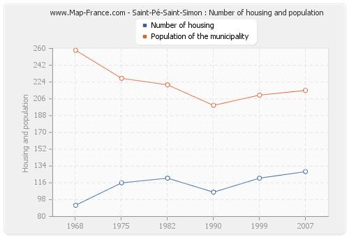 Saint-Pé-Saint-Simon : Number of housing and population