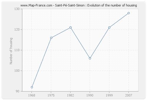 Saint-Pé-Saint-Simon : Evolution of the number of housing