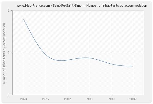 Saint-Pé-Saint-Simon : Number of inhabitants by accommodation