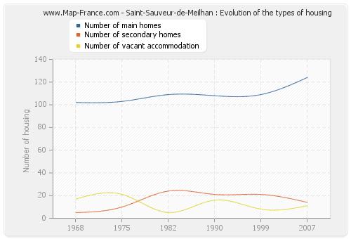 Saint-Sauveur-de-Meilhan : Evolution of the types of housing