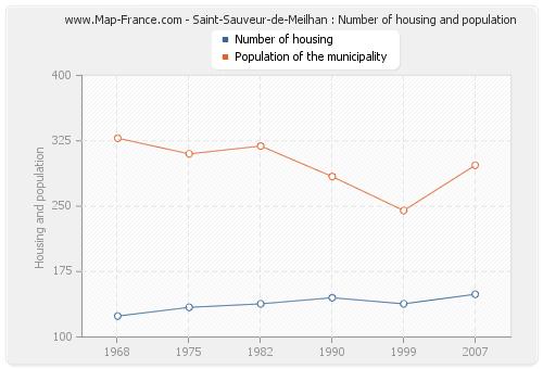 Saint-Sauveur-de-Meilhan : Number of housing and population