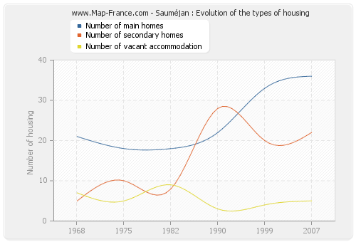 Sauméjan : Evolution of the types of housing