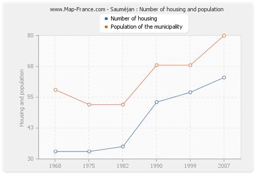 Sauméjan : Number of housing and population