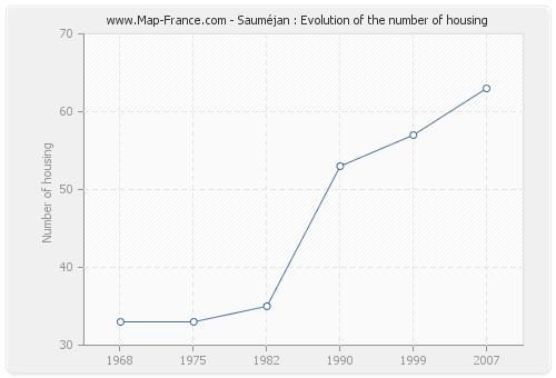 Sauméjan : Evolution of the number of housing