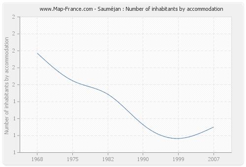 Sauméjan : Number of inhabitants by accommodation