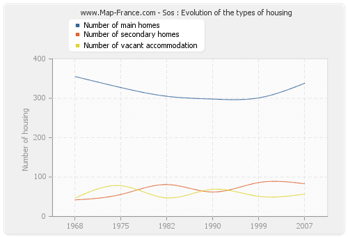 Sos : Evolution of the types of housing